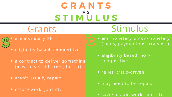Grants vs Stimulus May 2020